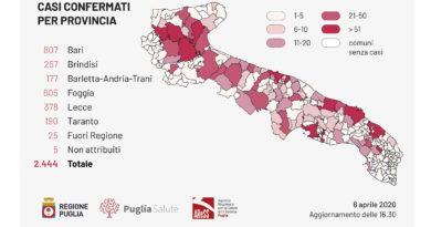 Coronavirus, bollettino Puglia: 21 guariti, 13 decessi e 127 nuovi positivi